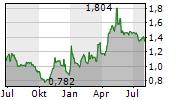 BORYSZEW SA Chart 1 Jahr