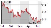 BOSIDENG INTERNATIONAL HOLDINGS LTD Chart 1 Jahr