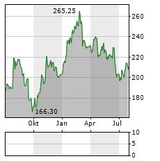 BOSSARD Aktie Chart 1 Jahr