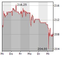 BOSSARD HOLDING AG Chart 1 Jahr