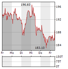 BOSSARD Aktie 5-Tage-Chart