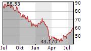 BOSTON PROPERTIES INC Chart 1 Jahr