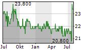 BOUSSARD & GAVAUDAN HOLDING LTD Chart 1 Jahr