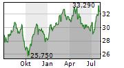 BOUYGUES SA Chart 1 Jahr