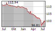 BP CAPITAL MARKETS PLC Chart 1 Jahr