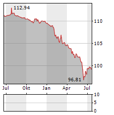 BP CAPITAL MARKETS Aktie Chart 1 Jahr