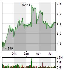 BP Aktie Chart 1 Jahr