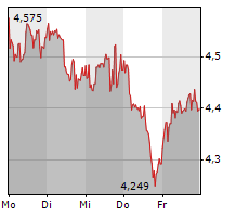 BP PLC Chart 1 Jahr