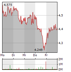 BP Aktie 5-Tage-Chart