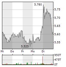 BP Aktie 1-Woche-Intraday-Chart