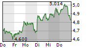BP PLC 1-Woche-Intraday-Chart