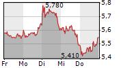 BP PLC 5-Tage-Chart