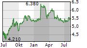 BP PLC DT ZERT Chart 1 Jahr