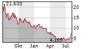BP PRUDHOE BAY ROYALTY TRUST Chart 1 Jahr
