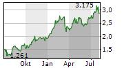 BPER BANCA SPA Chart 1 Jahr