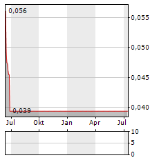 BPH ENERGY Aktie Chart 1 Jahr