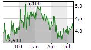 BRADESPAR SA Chart 1 Jahr