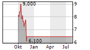 BRAGG GAMING GROUP INC Chart 1 Jahr
