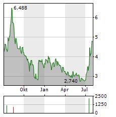 BRAGG GAMING Aktie Chart 1 Jahr