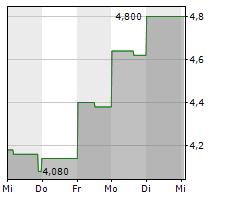 BRAGG GAMING GROUP INC Chart 1 Jahr