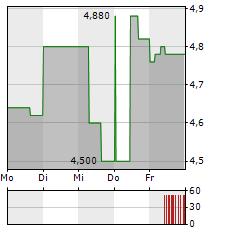 BRAGG GAMING Aktie 5-Tage-Chart