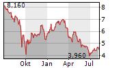 BRAIN BIOTECH AG Chart 1 Jahr