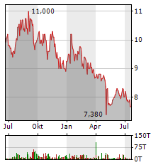BRAIN BIOTECH Aktie Chart 1 Jahr