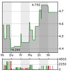 BRAIN BIOTECH Aktie 5-Tage-Chart