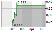 BRAINCHIP HOLDINGS LTD Chart 1 Jahr