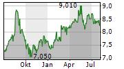 BRAMBLES LIMITED Chart 1 Jahr