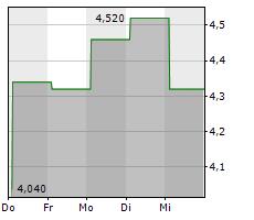 BRANDYWINE REALTY TRUST Chart 1 Jahr