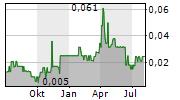 BRAVADA GOLD CORPORATION Chart 1 Jahr