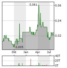 BRAVADA GOLD Aktie Chart 1 Jahr
