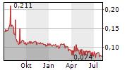 BREDBAND2 I SKANDINAVIEN AB Chart 1 Jahr