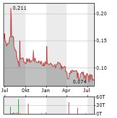 BREDBAND2 I SKANDINAVIEN Aktie Chart 1 Jahr