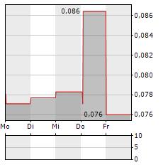 BREDBAND2 I SKANDINAVIEN Aktie 5-Tage-Chart