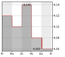 BREEDON GROUP PLC Chart 1 Jahr