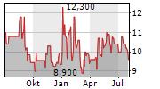 BREMER LAGERHAUS-GESELLSCHAFT-AKTIENGESELLSCHAFT VON 1877 Chart 1 Jahr