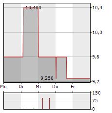 BREMER LAGERHAUS-GESELLSCHAFT-AKTIENGESELLSCHAFT VON 1877 Aktie 1-Woche-Intraday-Chart