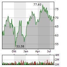BRENNTAG Aktie Chart 1 Jahr
