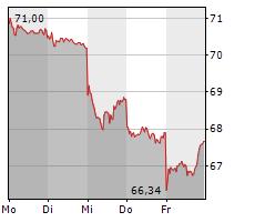 BRENNTAG SE Chart 1 Jahr