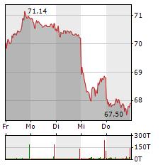 BRENNTAG Aktie 5-Tage-Chart
