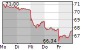 BRENNTAG SE 5-Tage-Chart
