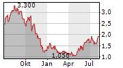 BRF SA ADR Chart 1 Jahr