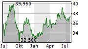 BRIDGESTONE CORPORATION Chart 1 Jahr