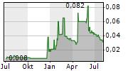BRIGADIER GOLD LIMITED Chart 1 Jahr