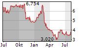 BRIGHTCOVE INC Chart 1 Jahr