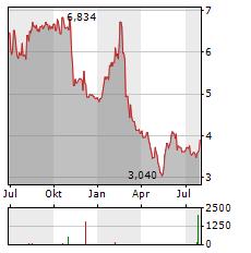 BRIGHTCOVE Aktie Chart 1 Jahr