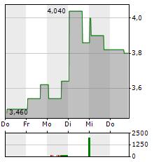 BRIGHTCOVE Aktie 5-Tage-Chart