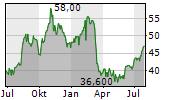 BRIGHTHOUSE FINANCIAL INC Chart 1 Jahr
